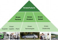 GreenFuture---pyramida